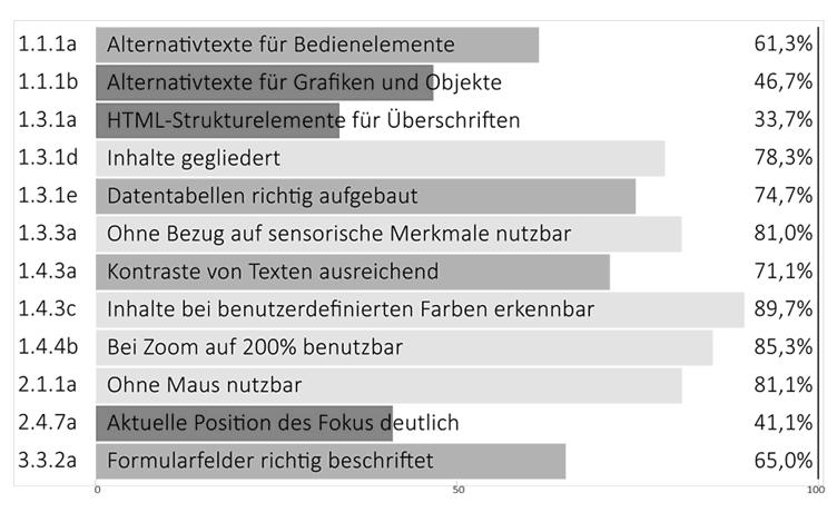 [Titel: BITV 2.0-Schnelltest: Durchschnittswerte von 127 Webseiten aus 38 Angeboten]