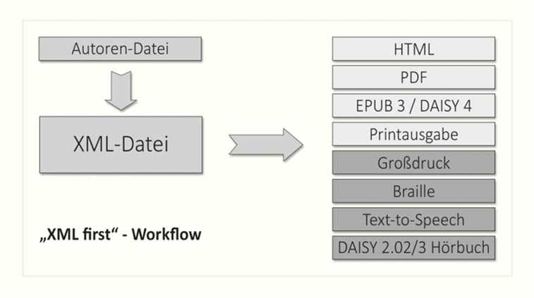 """[Titel: Vereinfachte Darstellung des Publikations-Workflow """"XML-first]"""